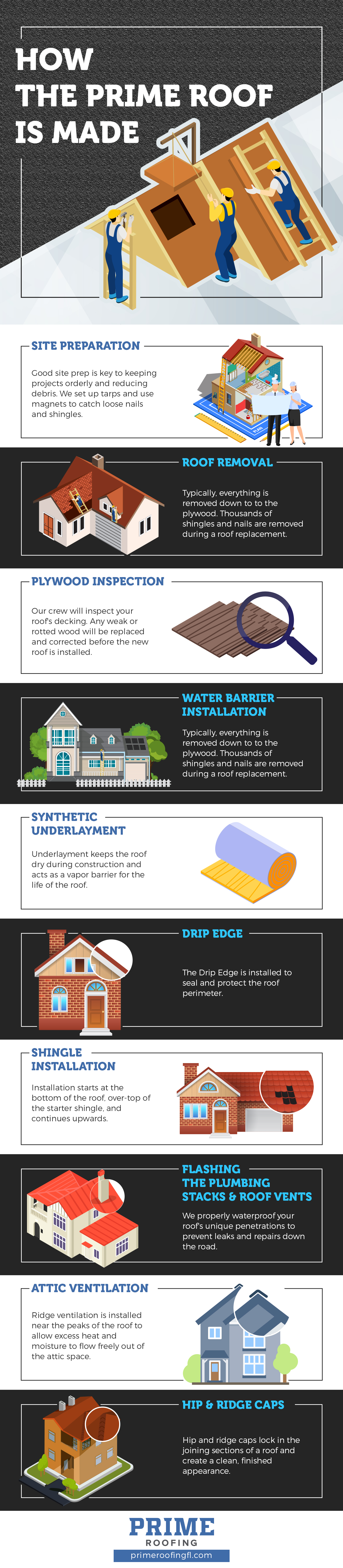 prime roofing process infographic