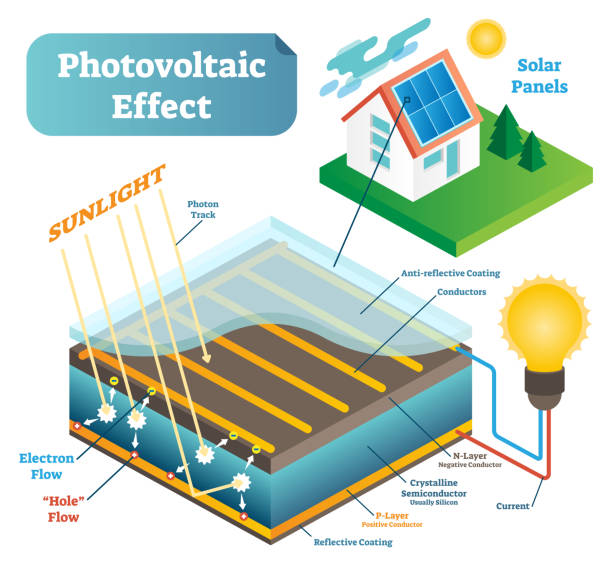 diagram explaining Photovoltaic effect with regards to solar panels on a house