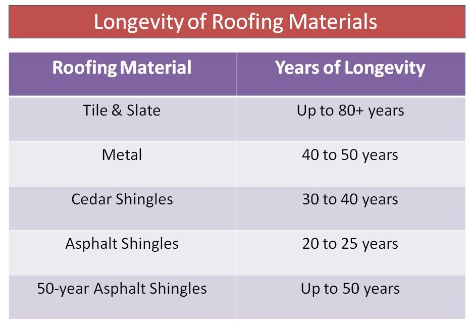 roofing materials and years it will last